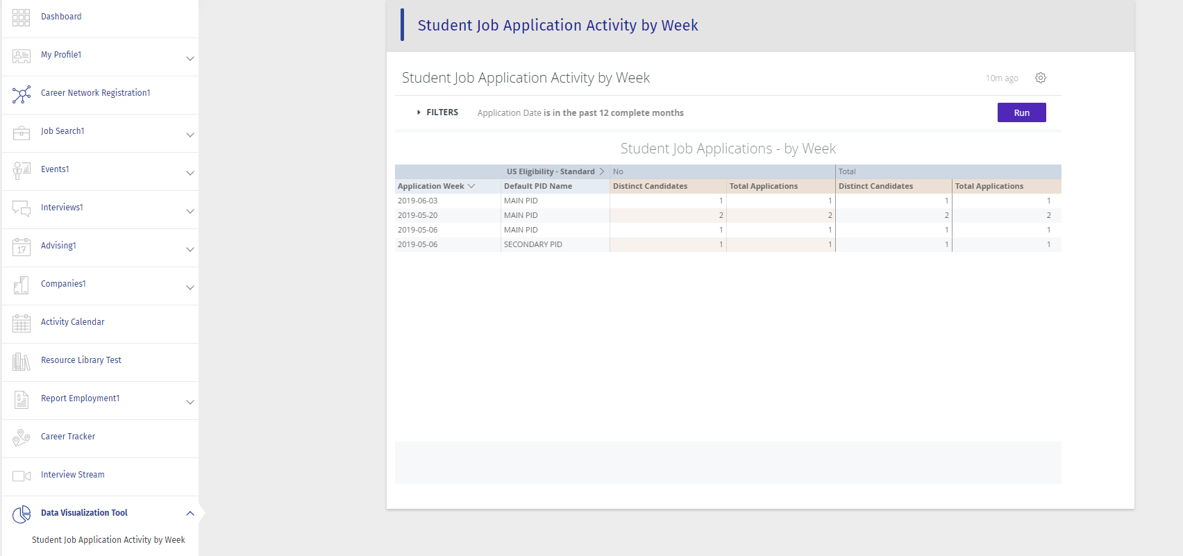 How to add Data Visualization Widgets on Candidate Dashboard